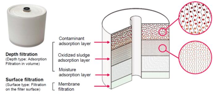 MB filter element