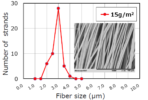 Milife Fiber Distribution (2)